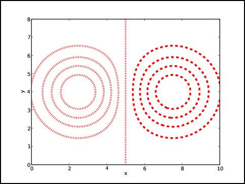 Graphics with Matplotlib