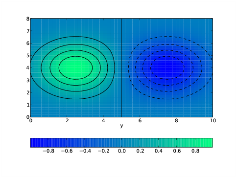 Graphics with Matplotlib